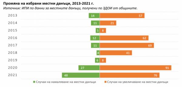 Созопол и София са с най-високи местни данъци